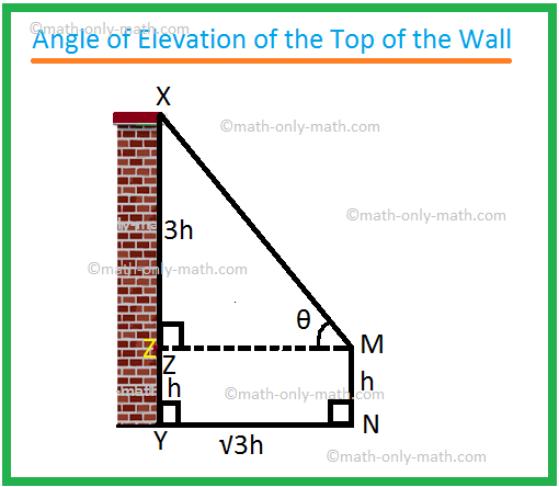 Angle of Elevation of the Top of the Wall