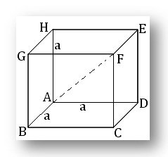 Cube surface area