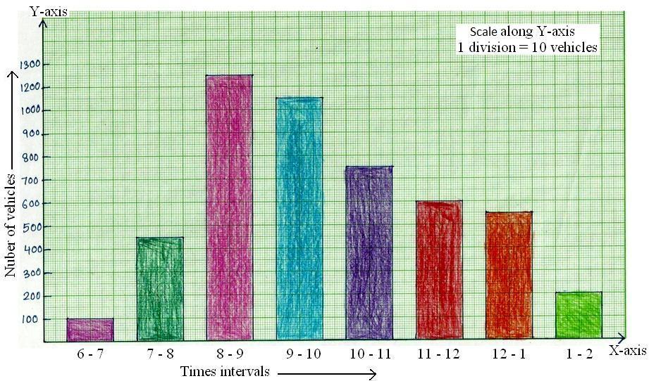 Bar Graph or Column Graph