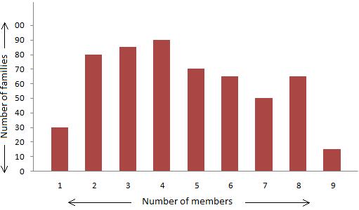 Bar Graph with Data
