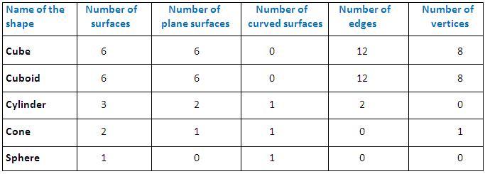 Worksheet On Basic Shapes Basic Geometrical Shapes Common Solid