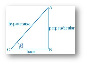 Basic Trigonometric Ratios