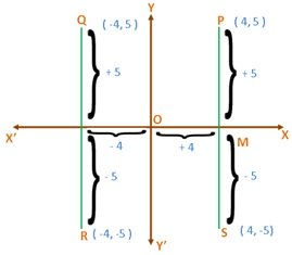 Rectangular Cartesian Co-ordinates