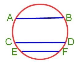 chord of the circle
