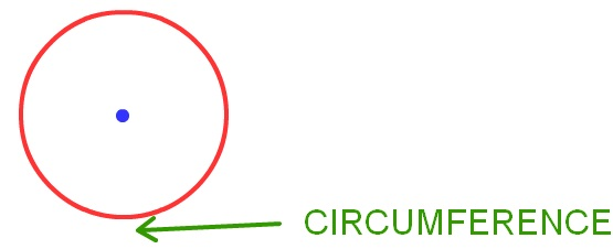 circumference of the circle