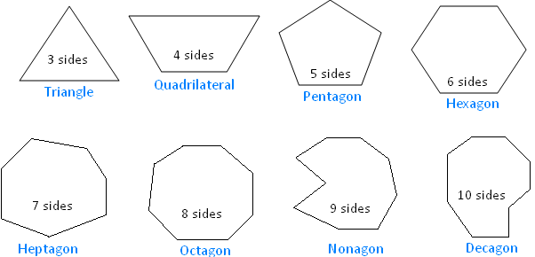 Polygon And Its Classification Parts Of A Polygon