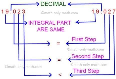 Comparison of Decimal Fractions