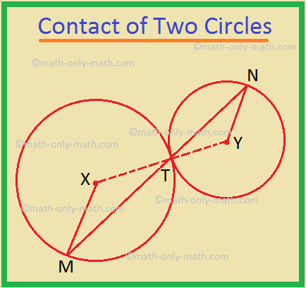Contact of Two Circles