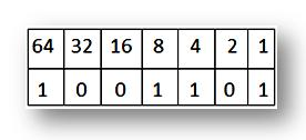 Conversion of Numbers |Binary Numbers to their Decimal