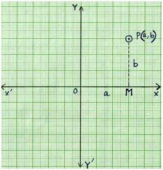 Ordered pair of a Coordinate System
