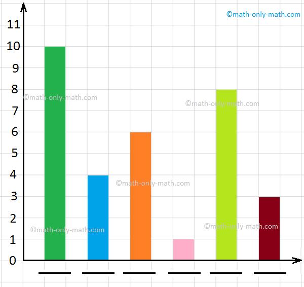 Create bar graphs