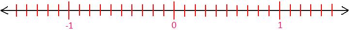 Decimal Number Line