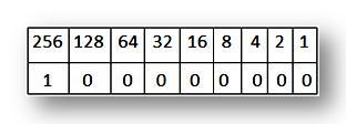 Decimal Numbers to Binary Numbers