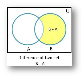 Difference of Sets Venn Diagram