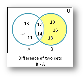 Difference of Sets Example