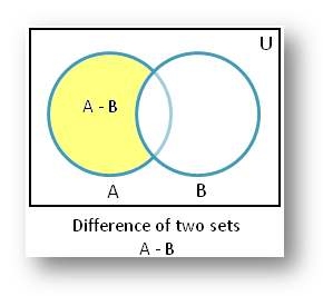 Difference of Sets using Venn Diagram