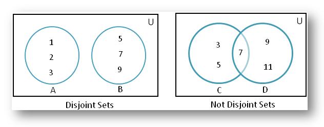 Disjoint of Sets using Venn Diagram