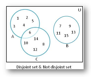 Disjoint Sets using Venn Diagram