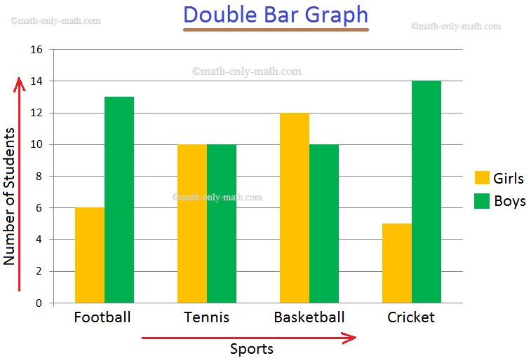 Double Bar Graph Problem