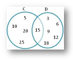 Draw a Venn-diagram