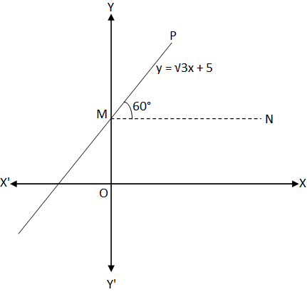Drawing Graph of y = mx + c Using Slope and y-intercept