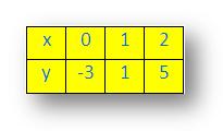 Equation Table