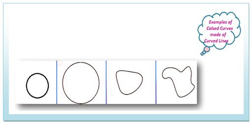 Examples of closed curves are made by curved lines