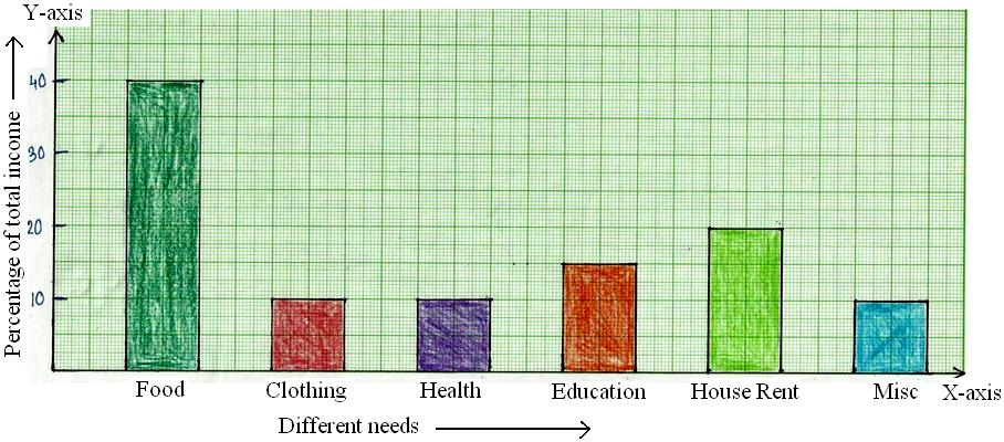 Examples on Construction of Bar Graphs