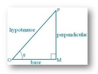 Examples on Trigonometric Ratios