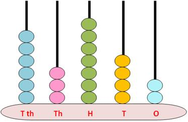 examples-showing-5-digits-number on-spike-abacus