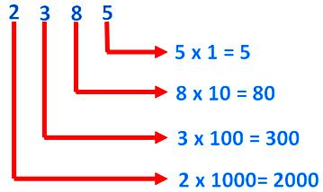 Expanded form of a Number | Writing Numbers in Expanded Form ...