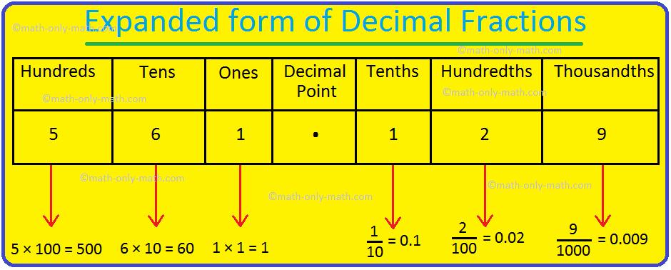 Expanded form of Decimal