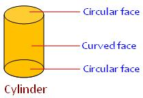 faces of a cylinder