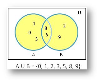 Find A union B