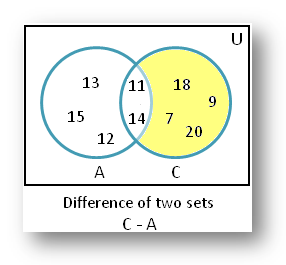 Find the Difference of Sets