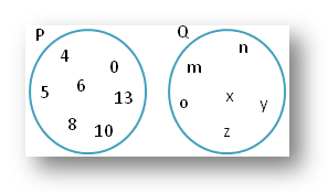 Find the Sets from the Disjoint Sets