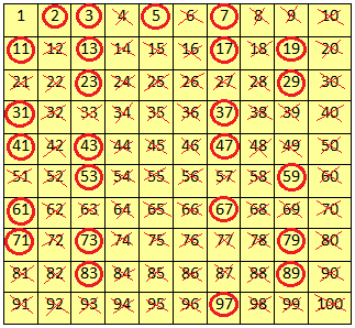 Finding the Prime Numbers