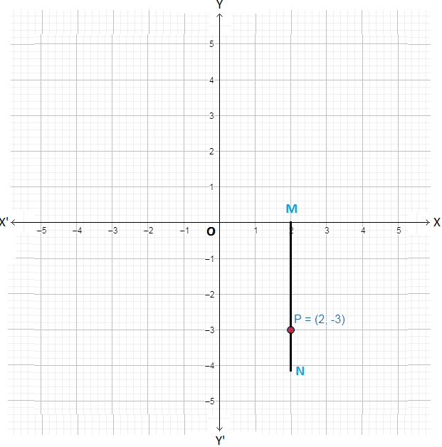 Plotting A Point In Cartesian Plane