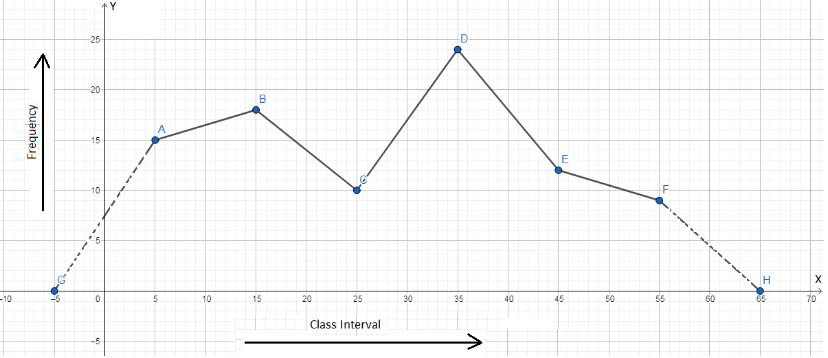 Frequency Polygon with the Help of Class Marks