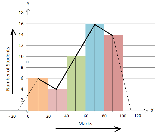 Method of Constructing a Frequency Polygon with the Help of a Histogram
