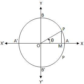 tan θ = 0