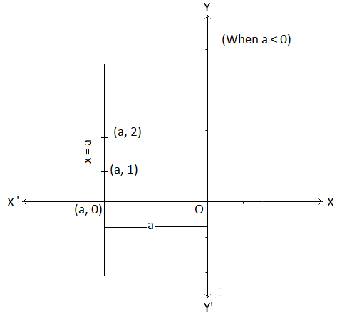 Graph of x = a Image