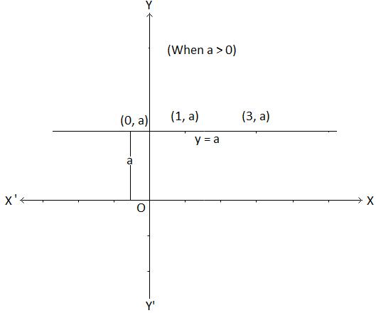 Graph of y = a