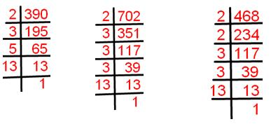 Highest Common Factor by using Prime Factorization Method