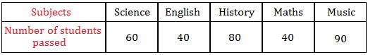 Horizontal Bar Graph Data Table