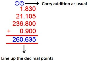How to Add Decimals?