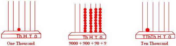 Formation of Numbers   Smallest and Greatest Number Abacus