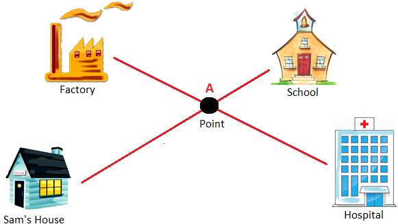 Idea about Points
