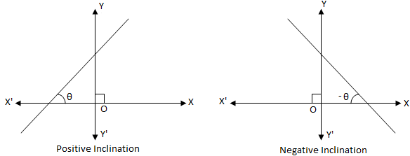 Inclination of a Line
