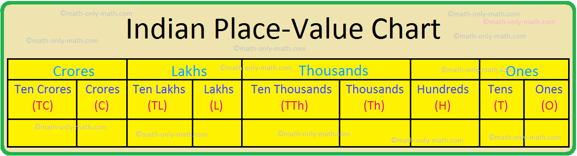Indian Place-Value Chart